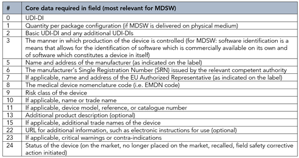 Most relevant core data fields for MDSW