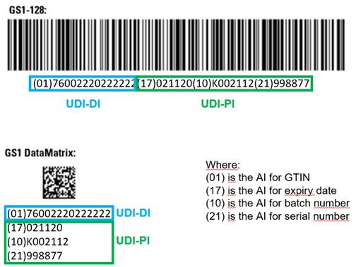 Example of UDI-DI and UDI-PIs represented in GS1 linear and DataMatrix barcodes