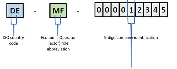 Example of Single Registration Number (SRN) in EUDAMED