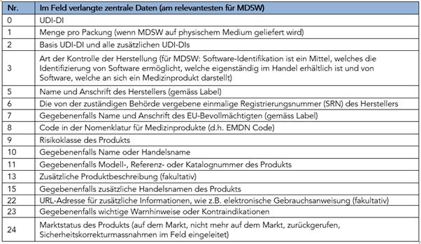 Die wichtigsten Datenfelder für MDSW
