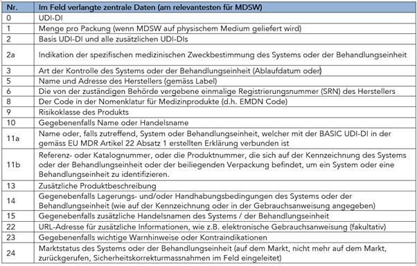 Zusätzliche Informationen für MDSW